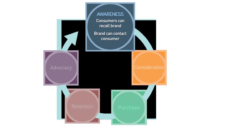awareness_v1