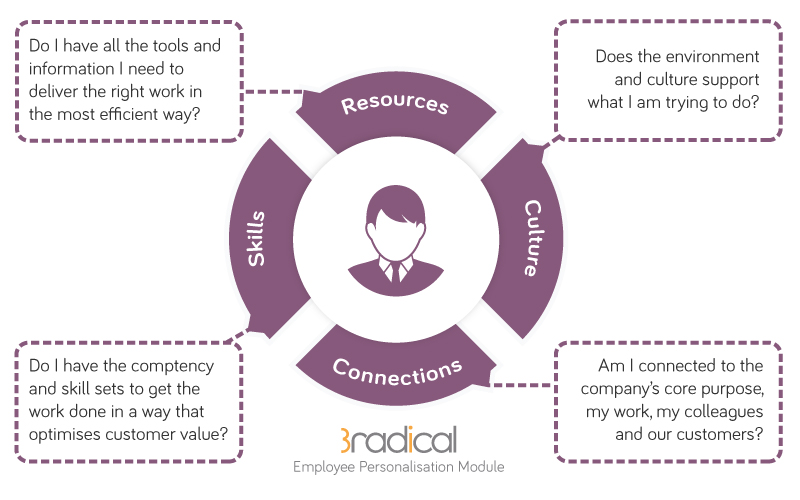 3radical-Employee-Personalisation